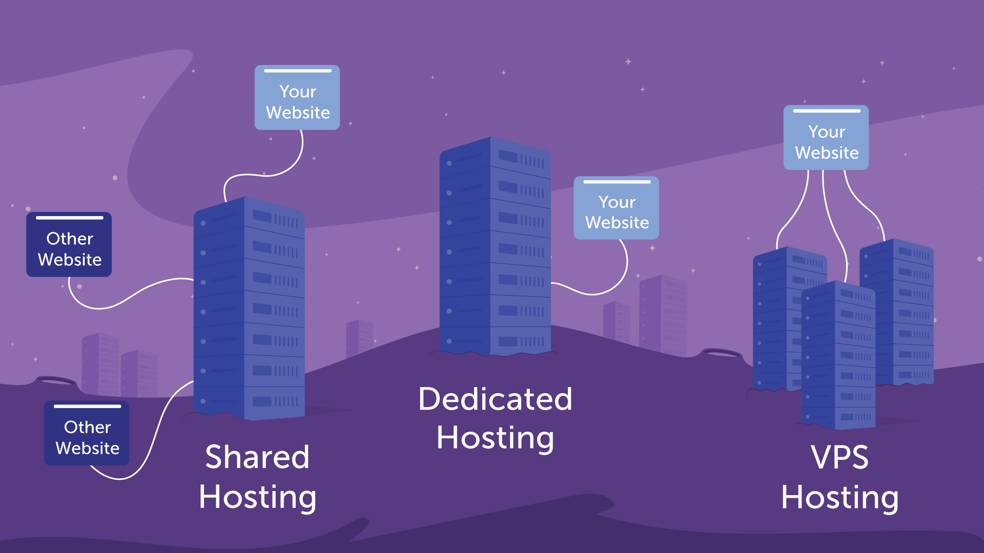 This graphic compares What is a Shared Hosting Account with VPS and Dedicated Hosting.